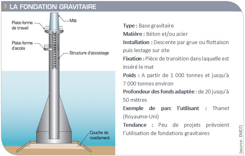 Schéma d'une fondation gravitaire (Îles d'Yeu et de Noirmoutier)