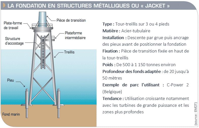 """Schéma d'une fondation en structures métalliques ou """"jacket"""" (Îles d'Yeu et de Noirmoutier)"""