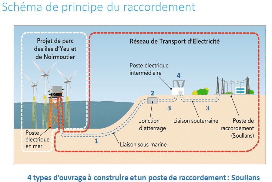 Schéma de principe du raccordement par RTE du parc éolien au large des Îles d'Yeu et de Noirmoutier