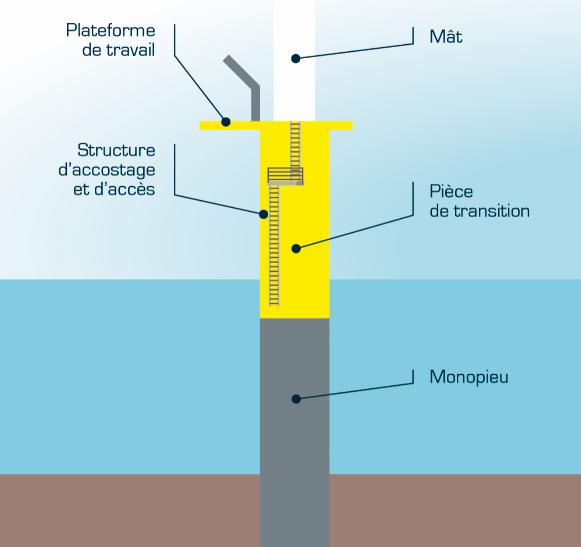 Changement de fondations et de protection des câbles pour le parc éolien en mer des îles d'Yeu et de Noirmoutier
